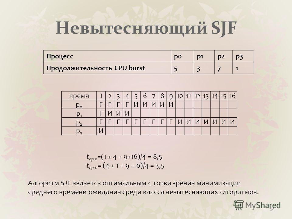 Невытесняющий SJF Процессp0p1p2p3 Продолжительность CPU burst5371 29 время12345678910111213141516 p0p0 ГГГГИИИИИ p1p1 ГИИИ p2p2 ГГГГГГГГГИИИИИИИ p3p3 И t ср в =(1 + 4 + 9+16)/4 = 8,5 t ср о = (4 + 1 + 9 + 0)/4 = 3,5 Алгоритм SJF является оптимальным