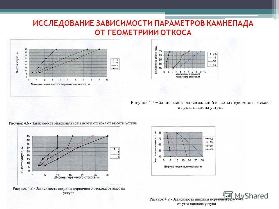 ИССЛЕДОВАНИЕ ЗАВИСИМОСТИ ПАРАМЕТРОВ КАМНЕПАДА ОТ ГЕОМЕТРИИИ ОТКОСА Рисунок 4.7 – Зависимость максимальной высоты первичного отскока от угла наклона уступа