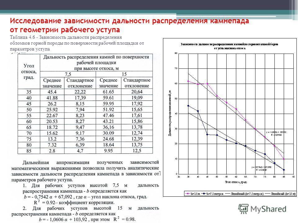 Исследование зависимости дальности распределения камнепада от геометрии рабочего уступа Таблица 4.6 - Зависимость дальности распределения обломков горной породы по поверхности рабочей площадки от параметров уступа