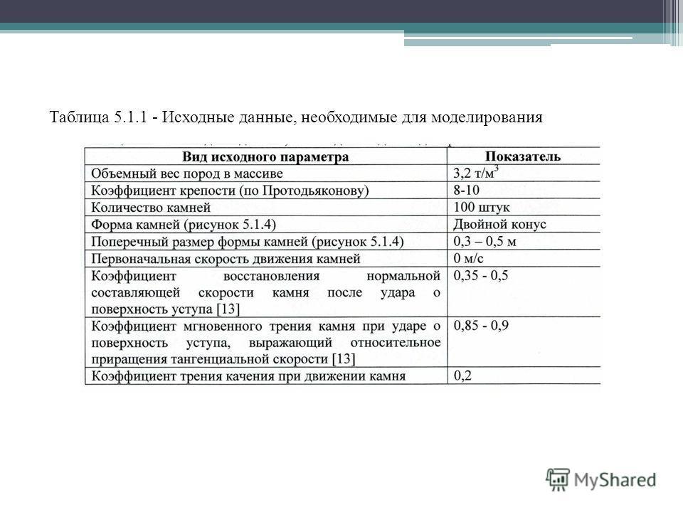 Таблица 5.1.1 - Исходные данные, необходимые для моделирования