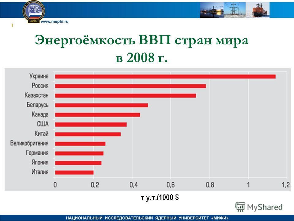 Энергоёмкость ВВП стран мира в 2008 г.