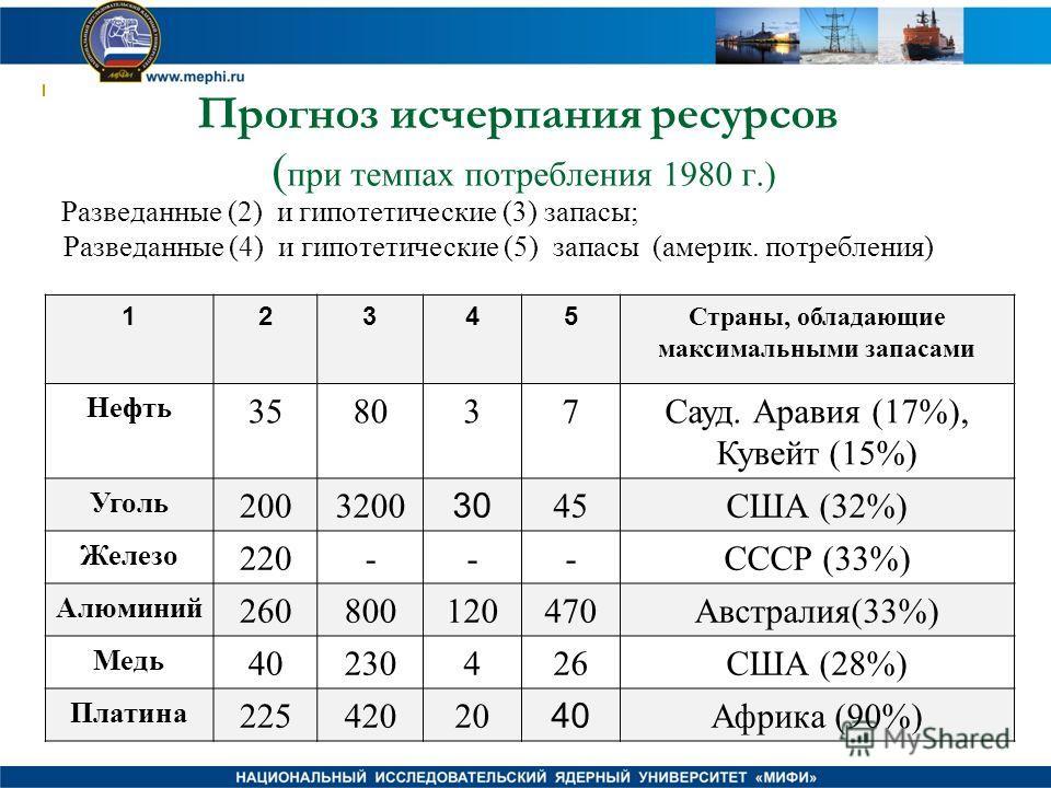 Прогноз исчерпания ресурсов ( при темпах потребления 1980 г.) 12345 Страны, обладающие максимальными запасами Нефть 358037Сауд. Аравия (17%), Кувейт (15%) Уголь 2003200 30 45США (32%) Железо 220---СССР (33%) Алюминий 260800120470Австралия(33%) Медь 4