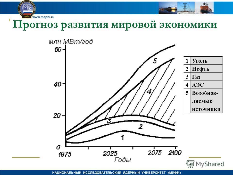 Прогноз развития мировой экономики 1Уголь 2Нефть 3Газ 4АЭС 5Возобнов- ляемые источники