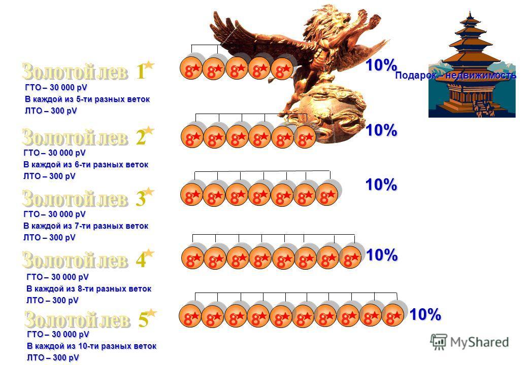8 8 8 8 8 20% 10% 15% БТО – 3000 pV ЛТО – 300 pV БТО – 2000 pV ЛТО – 300 pV БТО – 1000 pV ЛТО – 300 pV Подарок - тур. поездка Подарок - автомобиль Подарок – яхта, самолет
