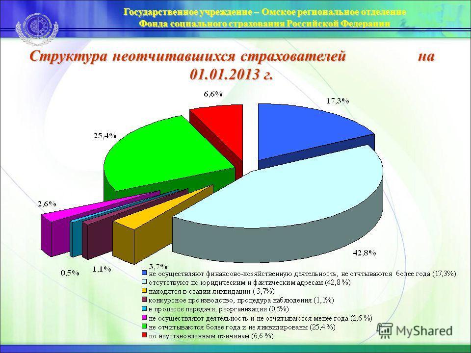Структура неотчитавшихся страхователей на 01.01.2013 г.