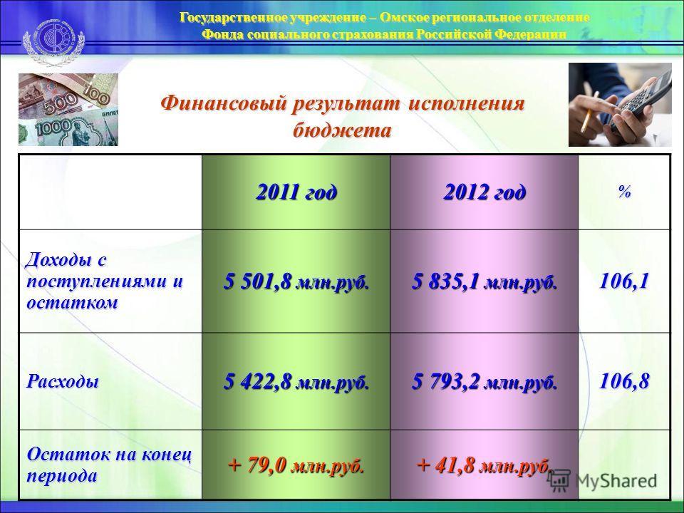 2011 год 2012 год % Доходы с поступлениями и остатком 5 501,8 млн.руб. 5 835,1 млн.руб. 106,1 Расходы 5 422,8 млн.руб. 5 793,2 млн.руб. 106,8 Остаток на конец периода + 79,0 млн.руб. + 41,8 млн.руб. Государственное учреждение – Омское региональное от