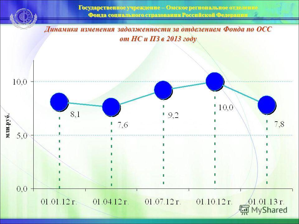 Динамика изменения задолженности за отделением Фонда по ОСС от НС и ПЗ в 2013 году Государственное учреждение – Омское региональное отделение Фонда социального страхования Российской Федерации