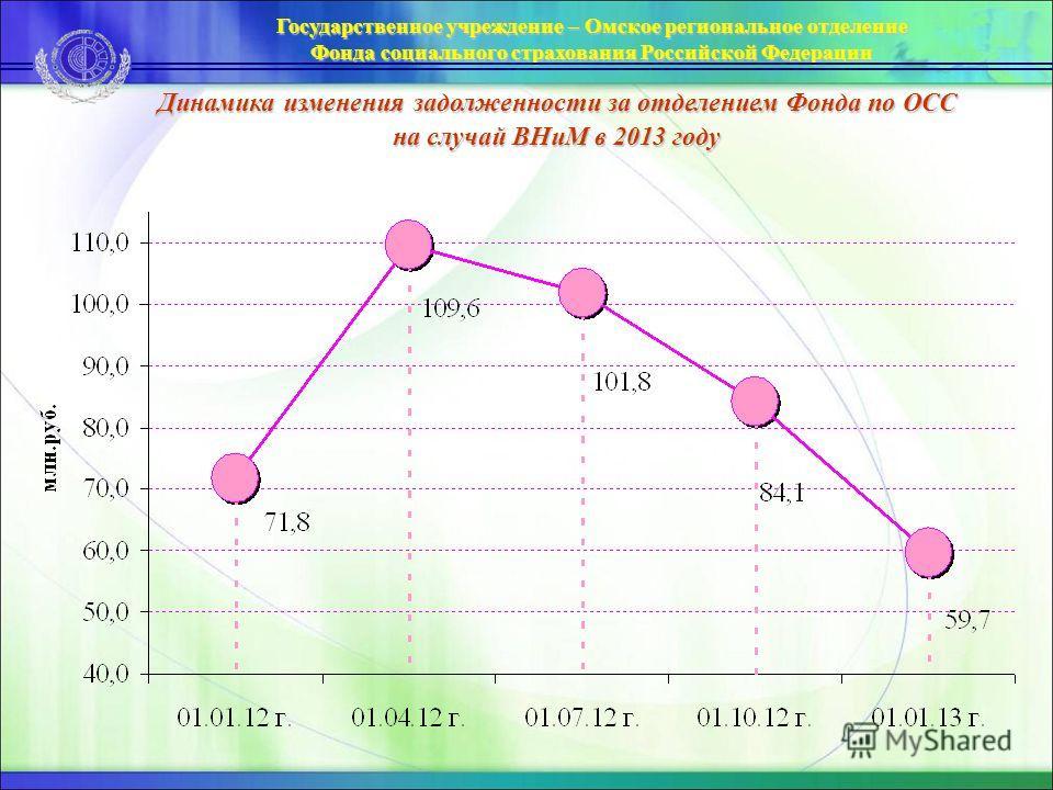 Динамика изменения задолженности за отделением Фонда по ОСС на случай ВНиМ в 2013 году Государственное учреждение – Омское региональное отделение Фонда социального страхования Российской Федерации