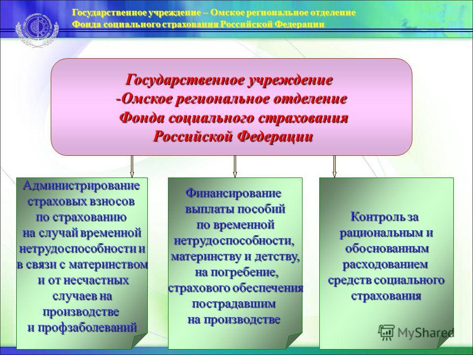 Государственное учреждение -Омское региональное отделение Фонда социального страхования Фонда социального страхования Российской Федерации Российской Федерации Администрирование страховых взносов по страхованию на случай временной нетрудоспособности
