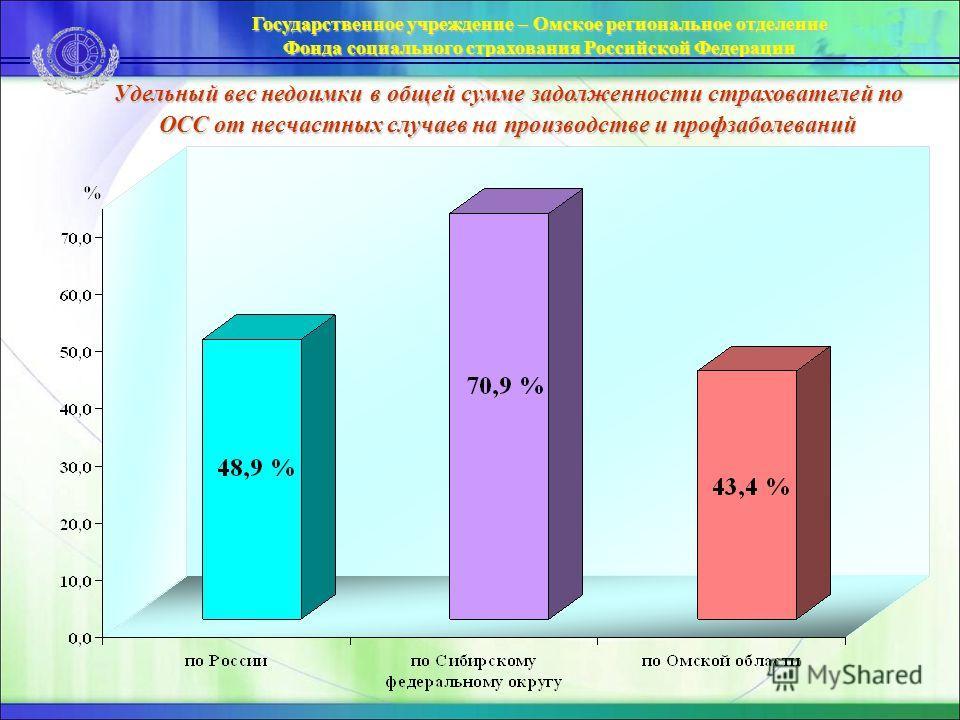 Государственное учреждение – Омское региональное отделение Фонда социального страхования Российской Федерации Удельный вес недоимки в общей сумме задолженности страхователей по ОСС от несчастных случаев на производстве и профзаболеваний