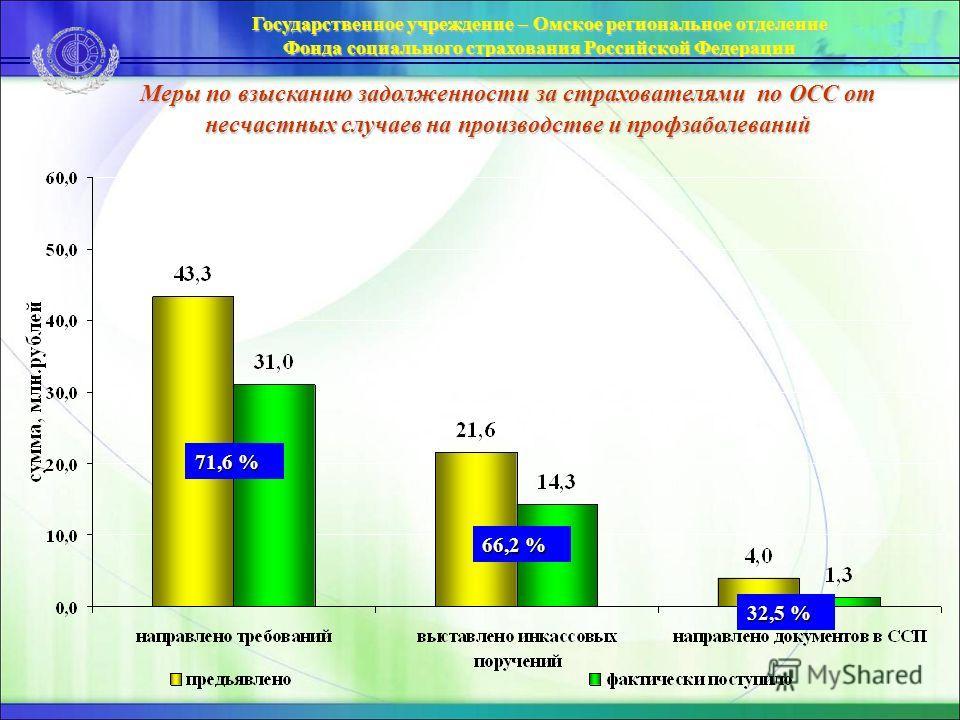 Государственное учреждение – Омское региональное отделение Фонда социального страхования Российской Федерации Меры по взысканию задолженности за страхователями по ОСС от несчастных случаев на производстве и профзаболеваний 71,6 % 32,5 % 66,2 %