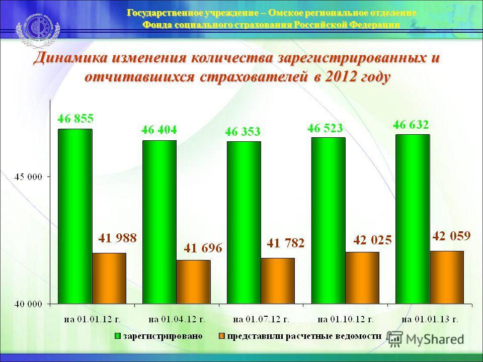 Динамика изменения количества зарегистрированных и отчитавшихся страхователей в 2012 году Государственное учреждение – Омское региональное отделение Фонда социального страхования Российской Федерации