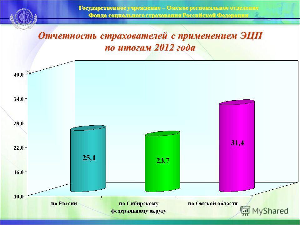 Государственное учреждение – Омское региональное отделение Фонда социального страхования Российской Федерации Отчетность страхователей с применением ЭЦП по итогам 2012 года