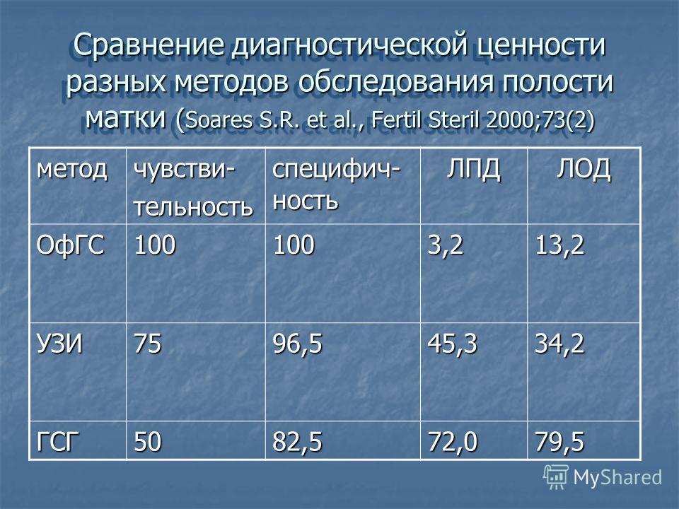 Сравнение диагностической ценности разных методов обследования полости матки ( Soares S.R. et al., Fertil Steril 2000;73(2) методчувстви-тельность специфич- ность ЛПДЛОД ОфГС1001003,213,2 УЗИ7596,545,334,2 ГСГ5082,572,079,5