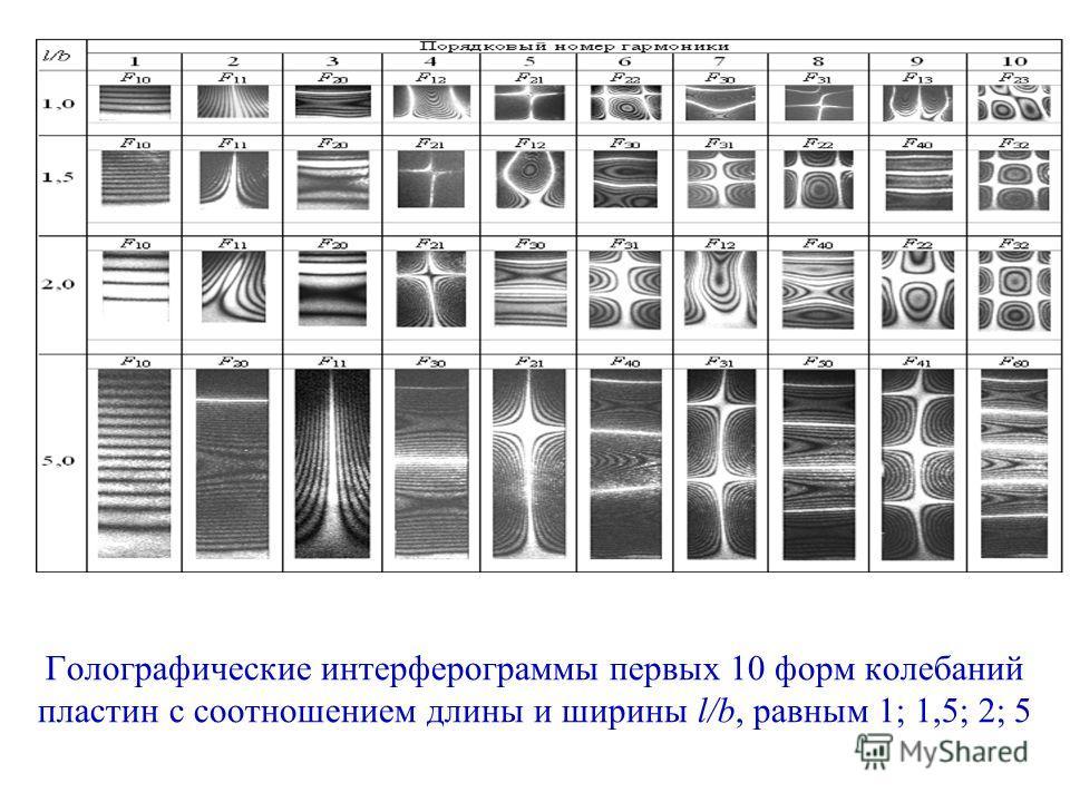Голографические интерферограммы первых 10 форм колебаний пластин с соотношением длины и ширины l/b, равным 1; 1,5; 2; 5