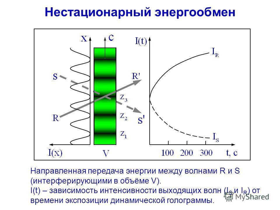 Нестационарный энергообмен Направленная передача энергии между волнами R и S (интерферирующими в объёме V). I(t) – зависимость интенсивности выходящих волн (I S и I R ) от времени экспозиции динамической голограммы.