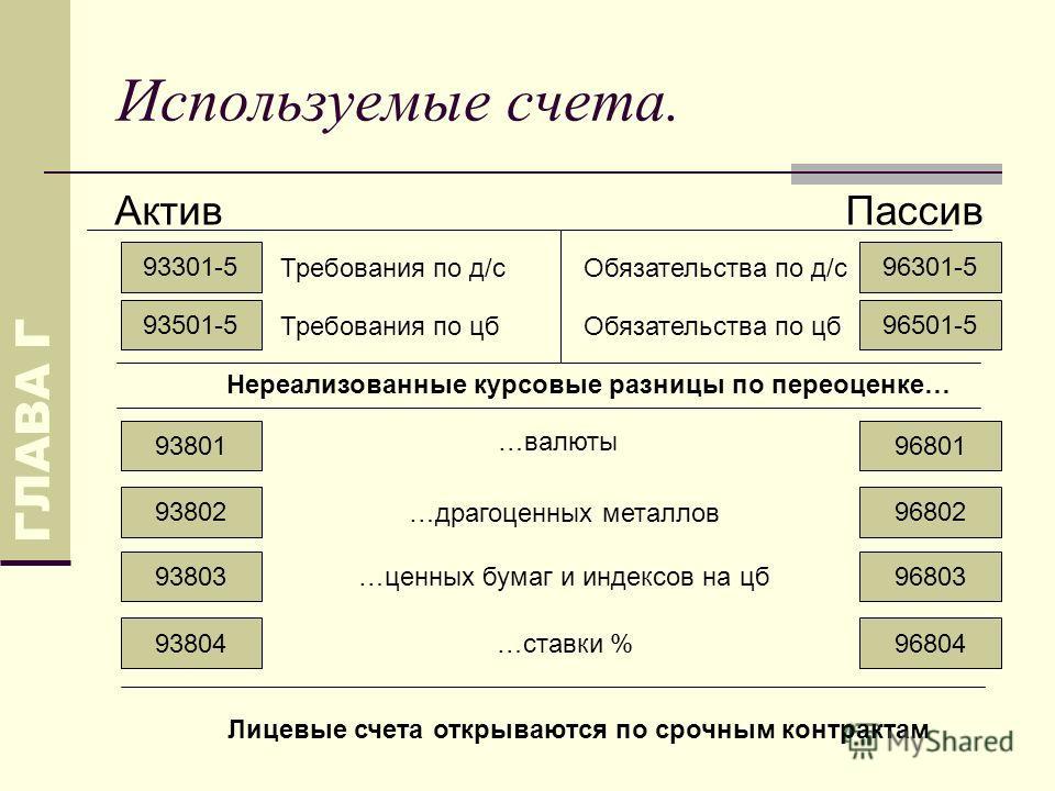 Используемые счета. 93301-5 93501-5 93801 АктивПассив Требования по д/с Требования по цб …валюты 96301-5 96501-5 Обязательства по д/с Обязательства по цб Лицевые счета открываются по срочным контрактам ГЛАВА Г 93803 93804 93802 Нереализованные курсов