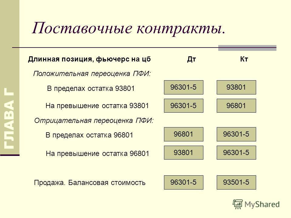 Поставочные контракты. ГЛАВА Г 9380196301-5 ДтКтДлинная позиция, фьючерс на цб В пределах остатка 93801 Положительная переоценка ПФИ: 9680196301-5 На превышение остатка 93801 96301-596801 В пределах остатка 96801 Отрицательная переоценка ПФИ: 96301-5