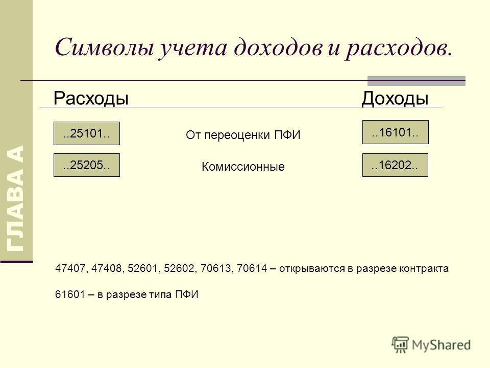 Символы учета доходов и расходов...25101.. РасходыДоходы От переоценки ПФИ..16202....25205.. Комиссионные..16101.. ГЛАВА А 47407, 47408, 52601, 52602, 70613, 70614 – открываются в разрезе контракта 61601 – в разрезе типа ПФИ