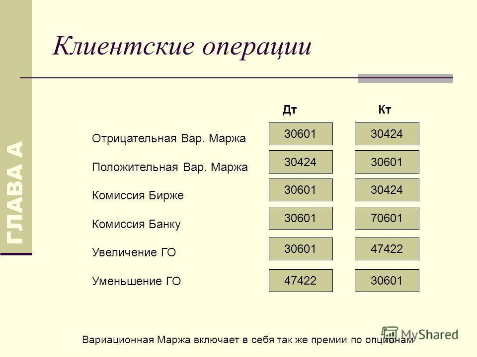 Клиентские операции ДтКт Отрицательная Вар. Маржа Положительная Вар. Маржа Комиссия Бирже Комиссия Банку Увеличение ГО Уменьшение ГО ГЛАВА А 3060130424 3060130424 3060130424 7060130601 47422 30601 Вариационная Маржа включает в себя так же премии по о