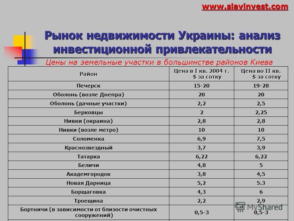 Рынок недвижимости Украины: анализ инвестиционной привлекательности Сегментация рынка коммерческой недвижимости www.slavinvest.com
