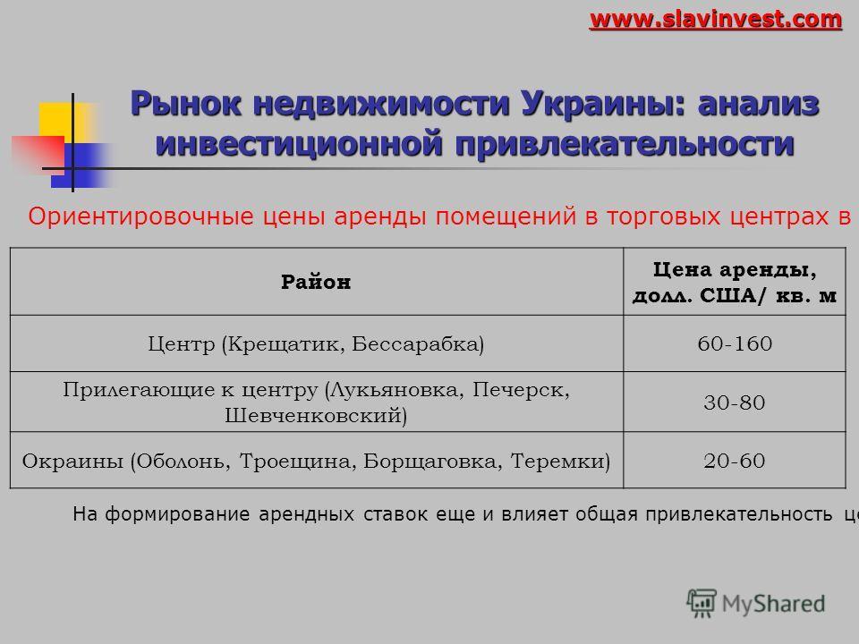 Рынок недвижимости Украины: анализ инвестиционной привлекательности www.slavinvest.com