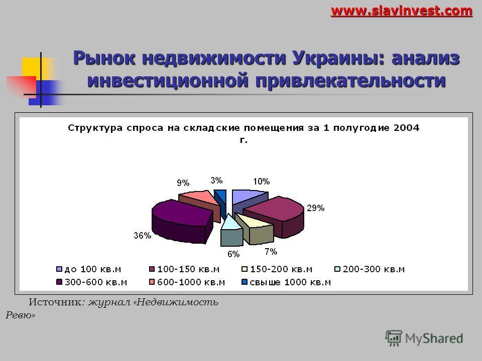 Рынок недвижимости Украины: анализ инвестиционной привлекательности Динамика средств размещения за 1999-2003 года 1999 год2003 год Общая площадь отелей 390 тыс. кв. моколо 500 тыс. кв. м Количество мест13 тыс.около 16 тыс. Количество номеров 7 тыс.8