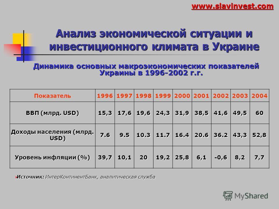 Анализ экономической ситуации и инвестиционного климата в Украине Рост ВВП в некоторых постсоциалистических странах Страна2003 г., % 2004 г.,% (оценка) 2005 г.,% Совет Европейского Банка Развития3,84,95,3 Чехия3,14,0 Венгрия2,94,05,0 Польша3,85,55,0