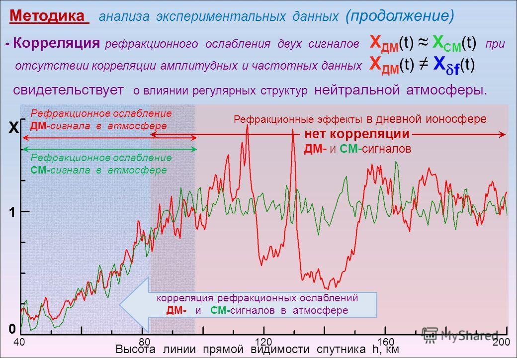 Методика анализа экспериментальных данных (продолжение) - Корреляция рефракционного ослабления двух сигналов Х ДМ (t) Х СМ (t) при отсутствии корреляции амплитудных и частотных данных Х ДМ (t) Х f (t) свидетельствует о влиянии регулярных структур ней