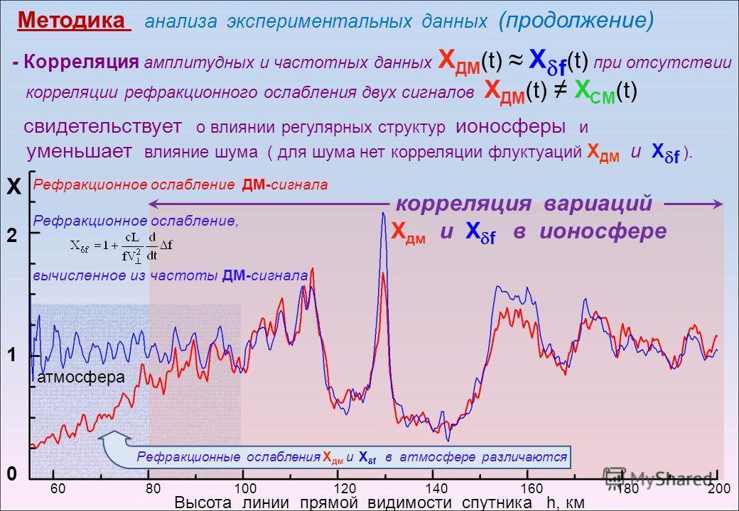 Рефракционное ослабление ДМ-сигнала 60 80 100 120 140 160 180 200 Рефракционное ослабление, вычисленное из частоты ДМ-сигнала корреляция вариаций Х дм и Х f в ионосфере Высота линии прямой видимости спутника h, км Х210Х210 Рефракционные ослабления Х