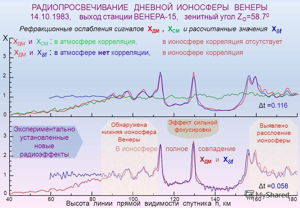 1 2 Х 3 1 2 3 0 0 Высота линии прямой видимости спутника h, км 40 60 80 100 120 140 160 180 Х ДМ и Х СМ : в атмосфере корреляция, в ионосфере корреляция отсутствует Х ДМ и Х f : в атмосфере нет корреляции, в ионосфере корреляция Δt =0.116 В ионосфере