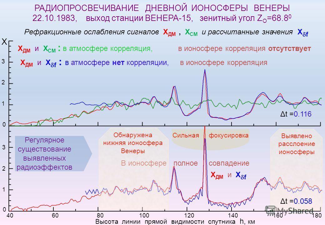 Высота линии прямой видимости спутника h, км 40 60 80 100 120 140 160 180 1 2 Х 3 1 2 3 0 0 Рефракционные ослабления сигналов Х ДМ, Х СМ и рассчитанные значения Х f Регулярное существование выявленных радиоэффектов Сильная фокусировка В ионосфере пол