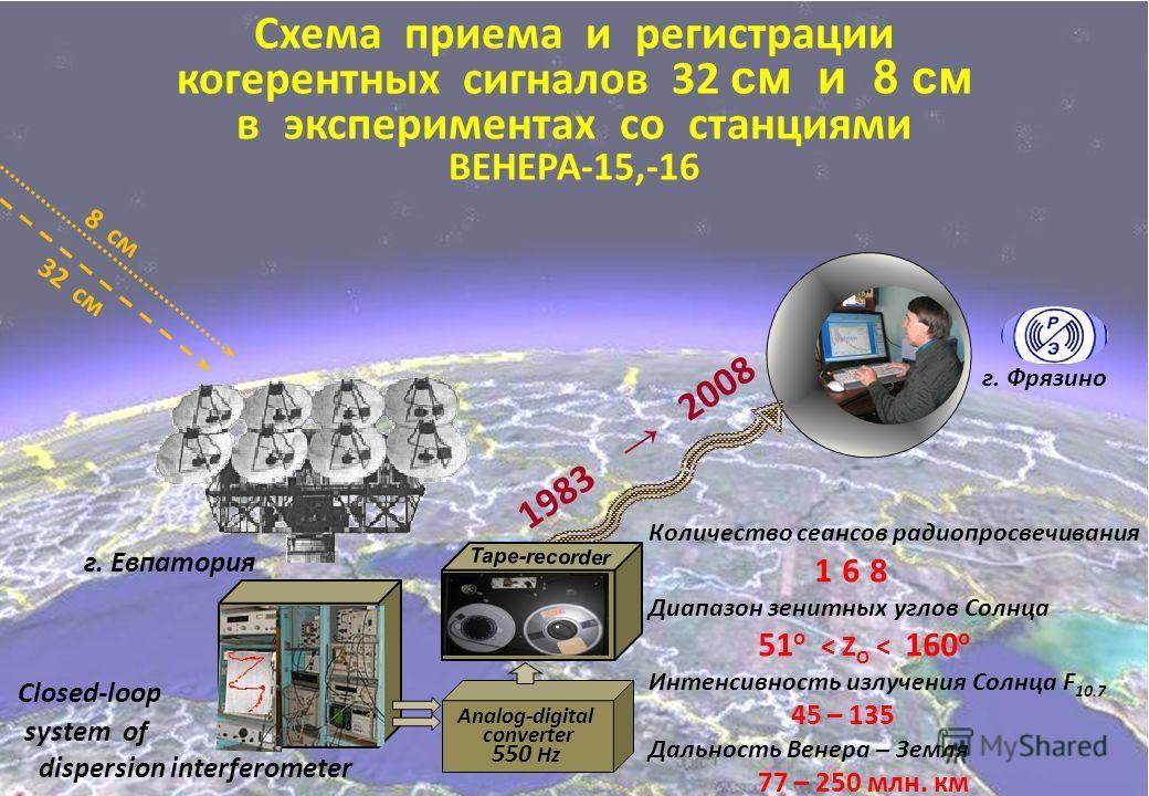 Analog-digital converter 550 Hz Схема приема и регистрации когерентных сигналов 32 см и 8 см в экспериментах со станциями ВЕНЕРА-15,-16 Количество сеансов радиопросвечивания 1 6 8 Диапазон зенитных углов Солнца 51 o < Z O < 160 o Интенсивность излуче