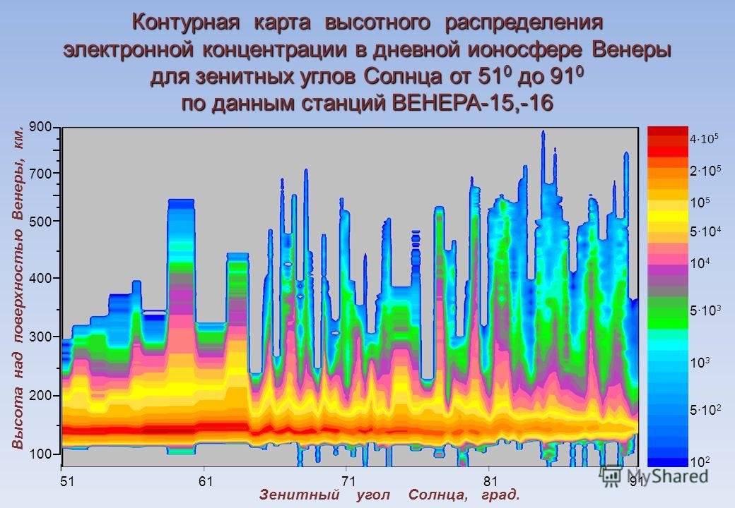 4·10 5 2·10 5 10 5 5·10 4 10 4 5·10 3 10 3 5·10 2 10 2 900 700 500 400 300 200 100 ׀ ׀ ׀ ׀ ׀ 51 61 71 81 91 Контурная карта высотного распределения электронной концентрации в дневной ионосфере Венеры для зенитных углов Солнца от 51 0 до 91 0 по данны