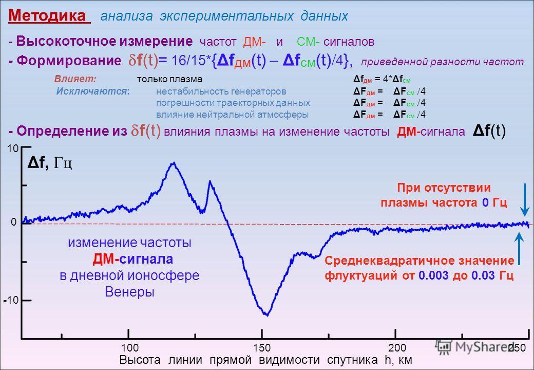Методика анализа экспериментальных данных - Высокоточное измерение частот ДМ- и СМ- сигналов - Формирование f(t)= 16/15* {Δf дм (t) Δf см (t) 4 }, приведенной разности частот Влияет: только плазма Δf дм = 4*Δf см Исключаются: нестабильность генератор