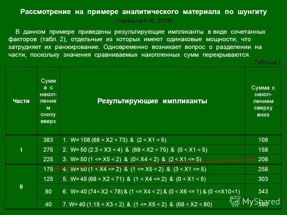 Рассмотрение на примере аналитического материала по шунгиту (Серегина Н.В., 2008) Части Сумм а с накоп- ление м снизу вверх Результирующие импликанты Сумма с накоп- лением сверху вниз I 3831. W= 108 (68 < X2 < 73) & (2 < X1 < 5)108 2752. W= 50 (2.3 <