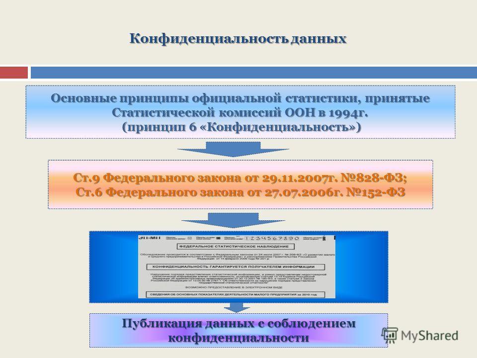 Конфиденциальность данных Основные принципы официальной статистики, принятые Статистической комиссий ООН в 1994г. (принцип 6 «Конфиденциальность») (принцип 6 «Конфиденциальность») Ст.9 Федерального закона от 29.11.2007г. 828-ФЗ; Ст.6 Федерального зак