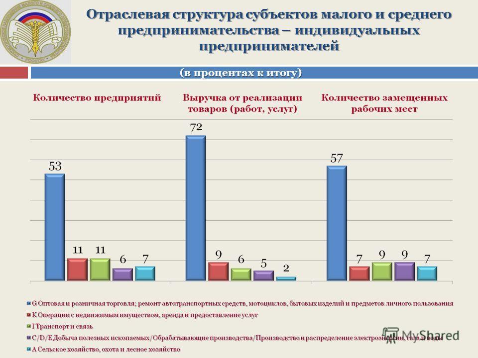 Отраслевая структура субъектов малого и среднего предпринимательства – индивидуальных предпринимателей (в процентах к итогу)