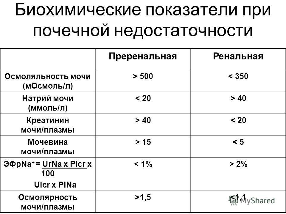Биохимические показатели при почечной недостаточности ПреренальнаяРенальная Осмоляльность мочи (мОсмоль/л) > 500< 350 Натрий мочи (ммоль/л) < 20> 40 Креатинин мочи/плазмы > 40< 20 Мочевина мочи/плазмы > 15< 5 ЭФрNa + = UrNa x Plcr x 100 Ulcr x PlNa <