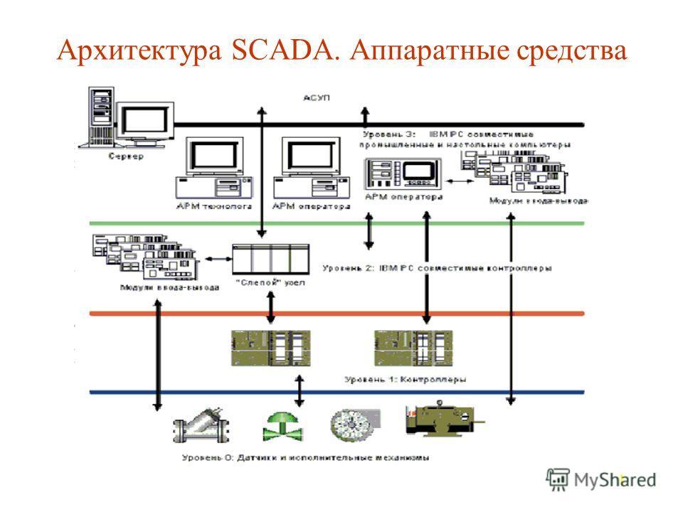 1 Архитектура SCADA. Аппаратные средства