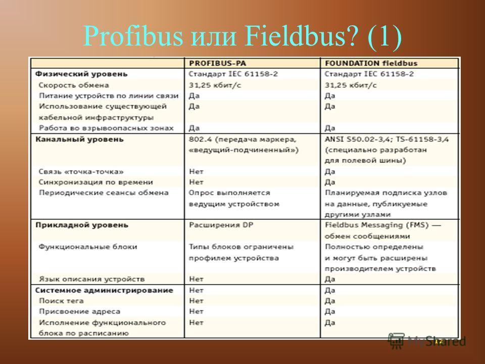 12 Profibus или Fieldbus? (1)