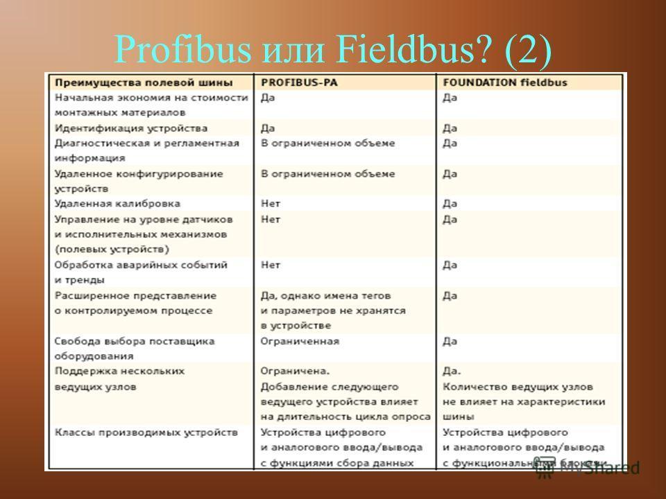 13 Profibus или Fieldbus? (2)