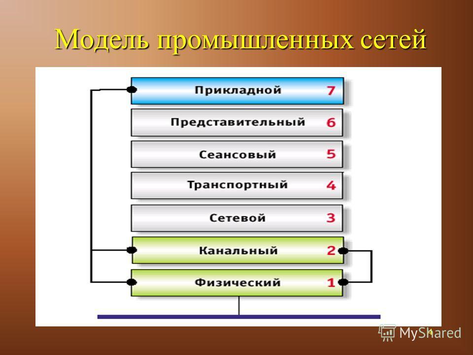 4 Модель промышленных сетей