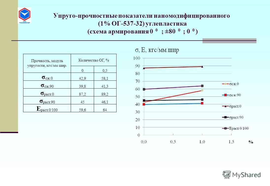 Упруго-прочностные показатели наномодифицированного (1% ОГ-537-32) углепластика (схема армирования 0 0 ; ±80 0 ; 0 0 ) Прочность, модуль упругости, кгс/мм шир. Количество ОГ, % 00,5 σ сж.0 42,958,1 σ сж.90 39,841,3 σ раст.0 87,289,2 σ раст.90 4546,1