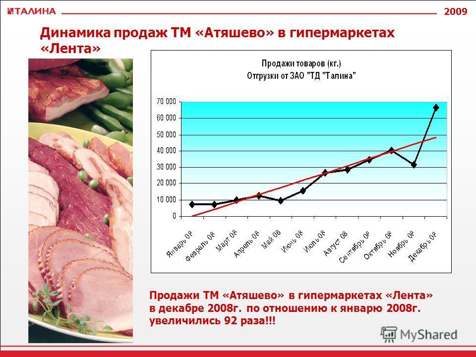 2009 Динамика продаж ТМ «Атяшево» в гипермаркетах «Лента» Продажи ТМ «Атяшево» в гипермаркетах «Лента» в декабре 2008г. по отношению к январю 2008г. увеличились 92 раза!!!