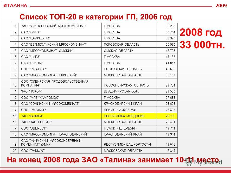 2009 Список ТОП-20 в категории ГП, 2006 год 1ЗАО