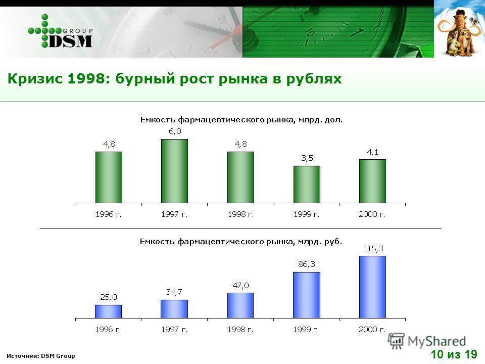 Кризис 1998: бурный рост рынка в рублях Источник: DSM Group 10 из 19