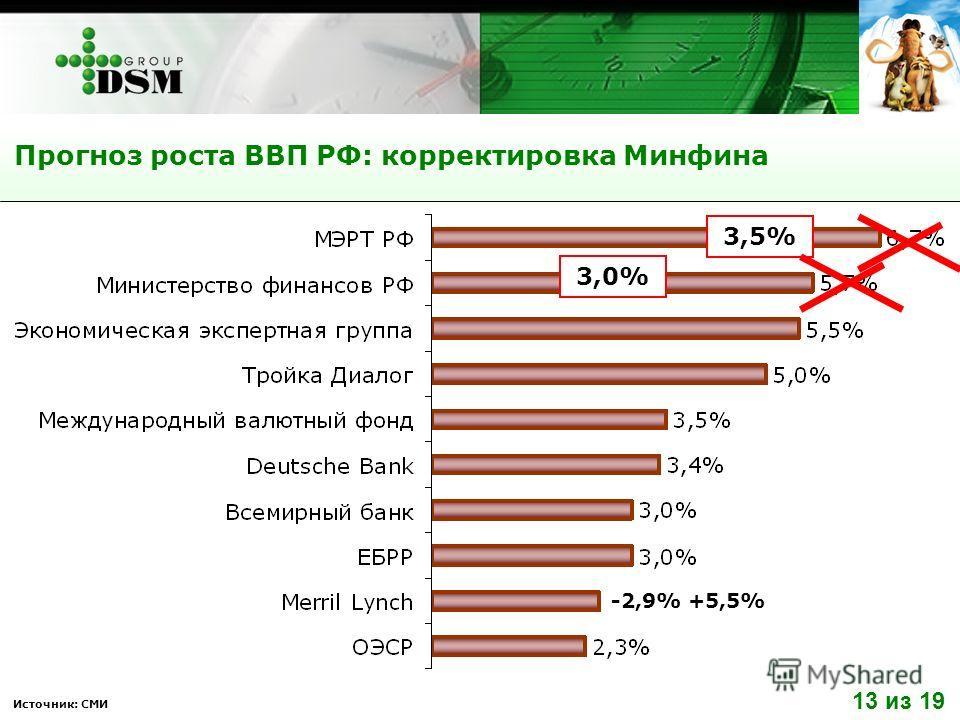 Прогноз роста ВВП РФ: корректировка Минфина Источник: СМИ -2,9% +5,5% 3,5% 3,0%3,0% 13 из 19