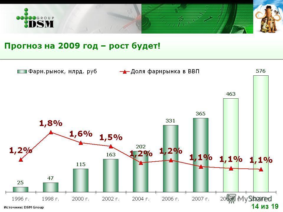 Источник: DSM Group Прогноз на 2009 год – рост будет! 14 из 19
