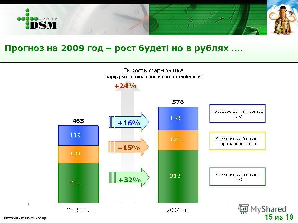 Источник: DSM Group Прогноз на 2009 год – рост будет! но в рублях …. 15 из 19